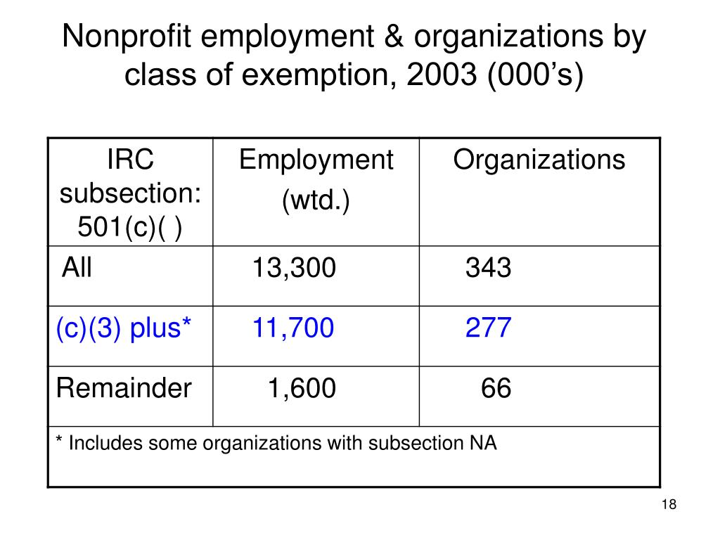 Nonprofit employment & organizations by class of exemption, 2003 (000's)