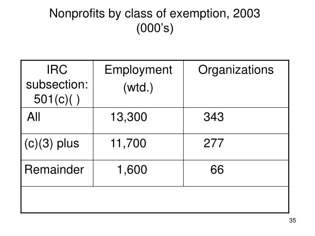 Nonprofits by class of exemption, 2003