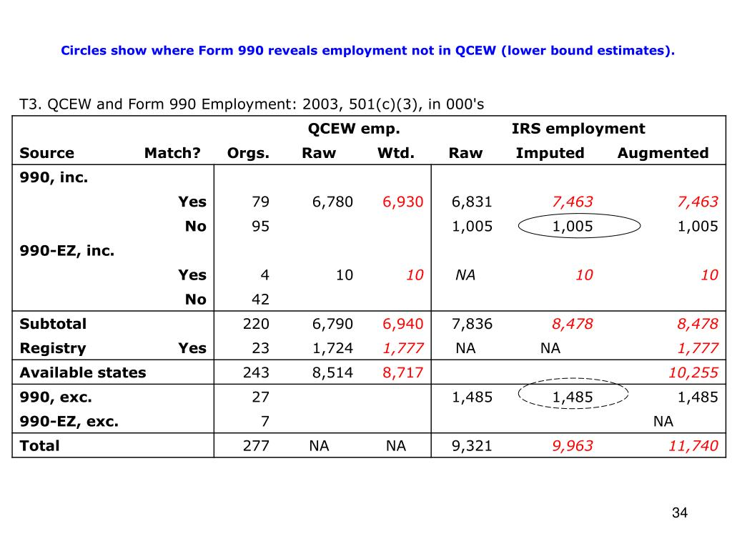 Circles show where Form 990 reveals employment not in QCEW (lower bound estimates).