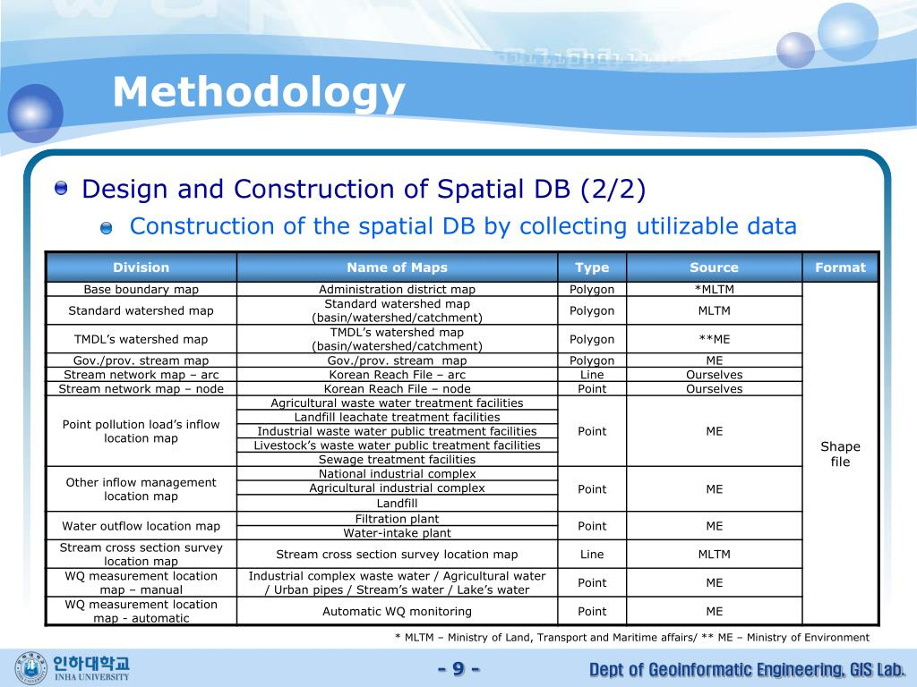 Design and Construction of Spatial DB (2/2)
