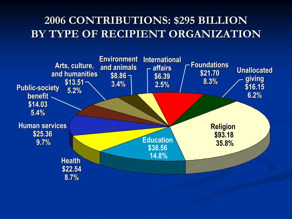 2006 CONTRIBUTIONS: $295 BILLION