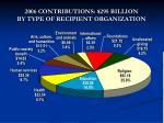 2006 contributions 295 billion by type of recipient organization