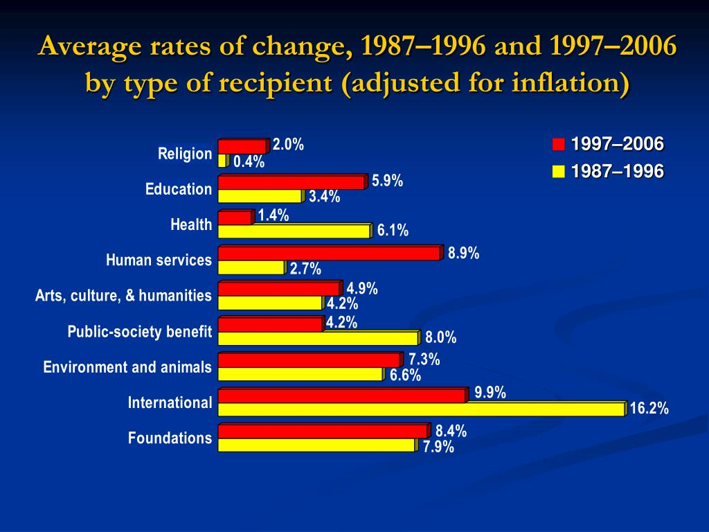 Average rates of change, 1987–1996 and 1997–2006 by type of recipient (adjusted for inflation)
