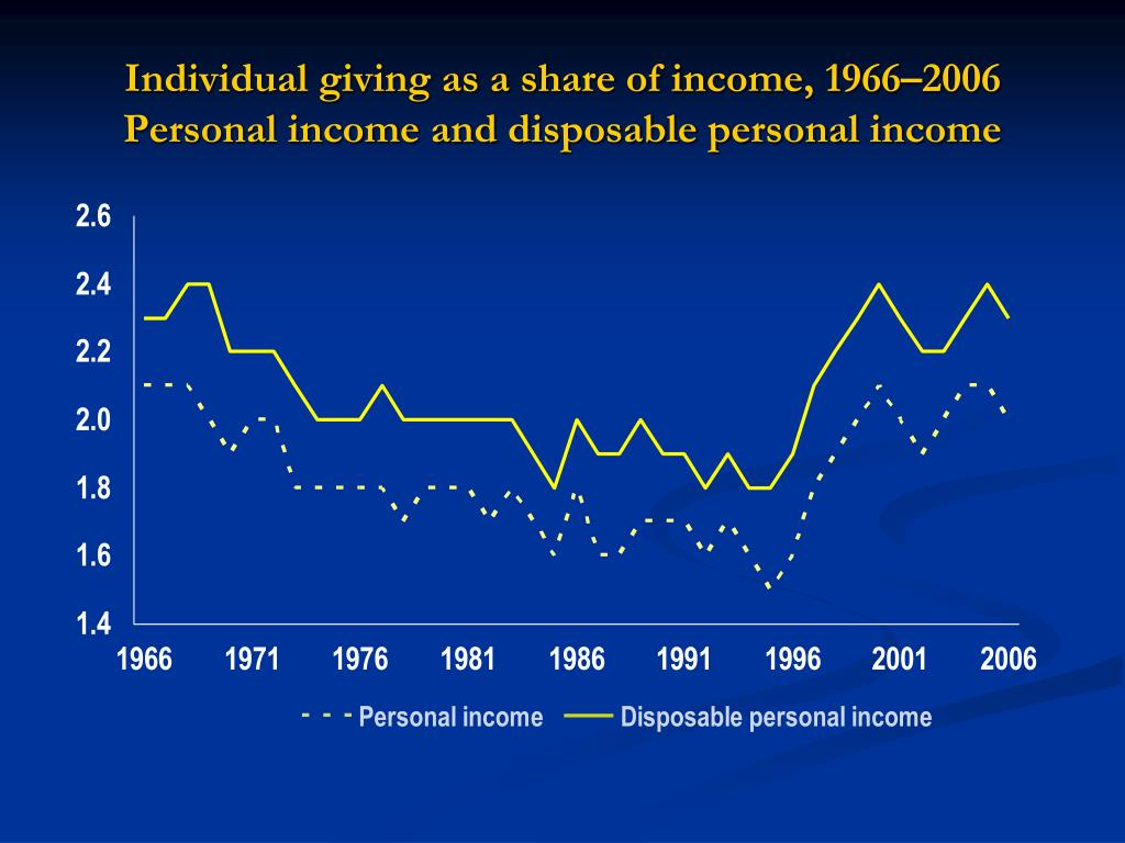 Individual giving as a share of income, 1966–2006