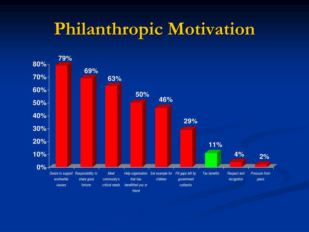 Philanthropic Motivation