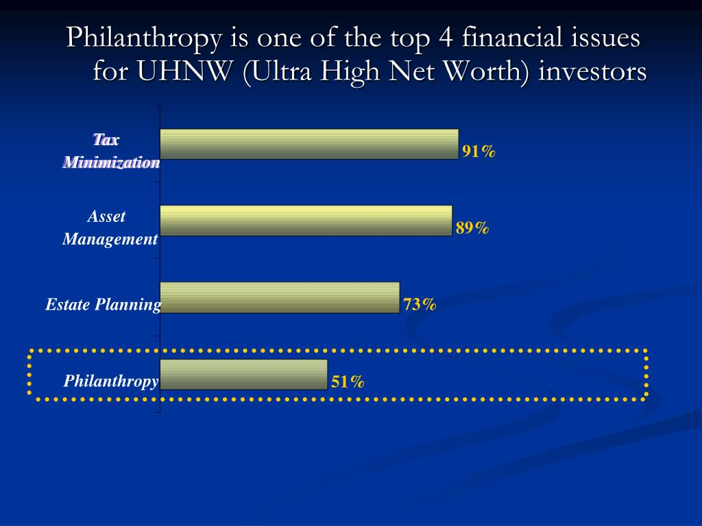 Philanthropy is one of the top 4 financial issues for UHNW (Ultra High Net Worth) investors