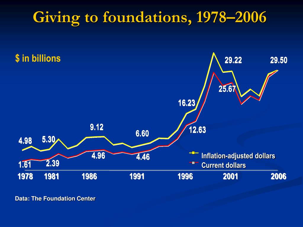 Giving to foundations, 1978–2006