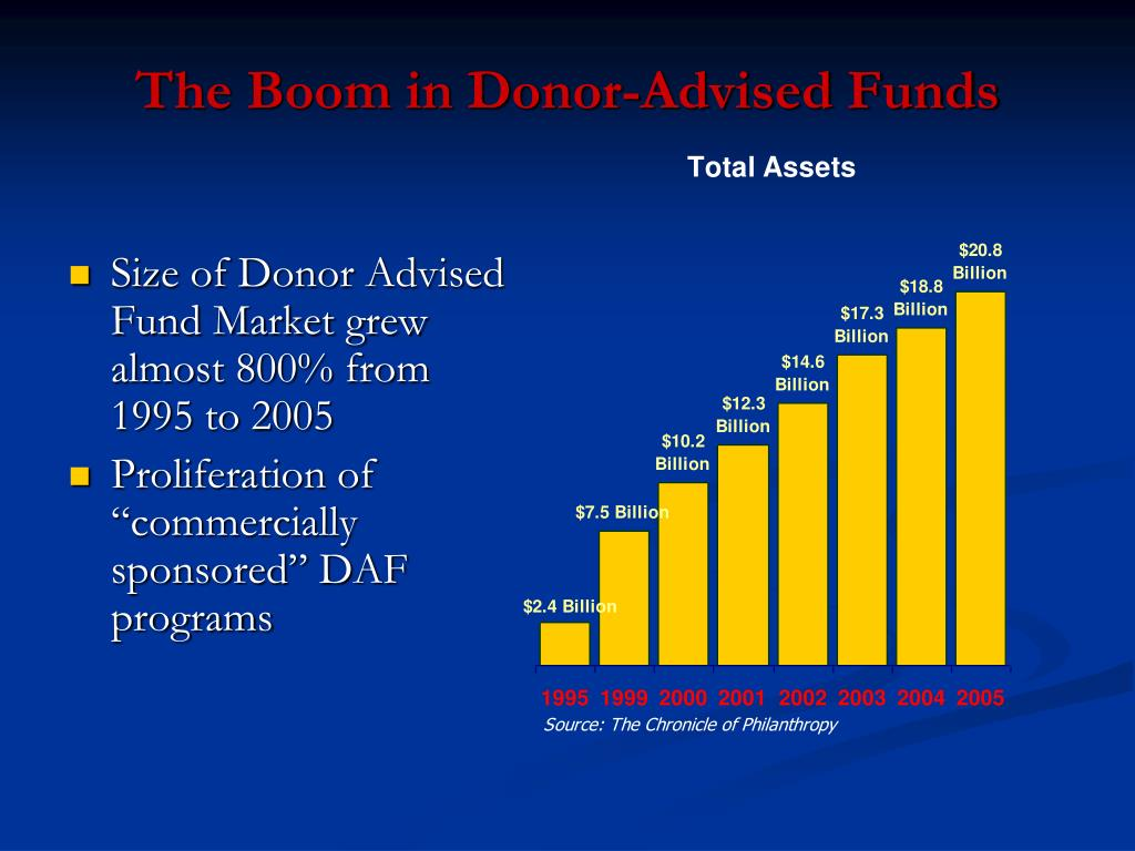 The Boom in Donor-Advised Funds