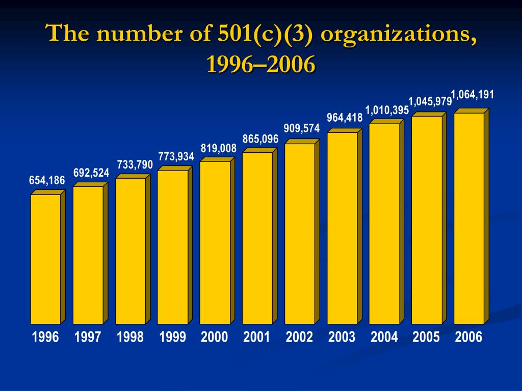 The number of 501(c)(3) organizations, 1996–2006