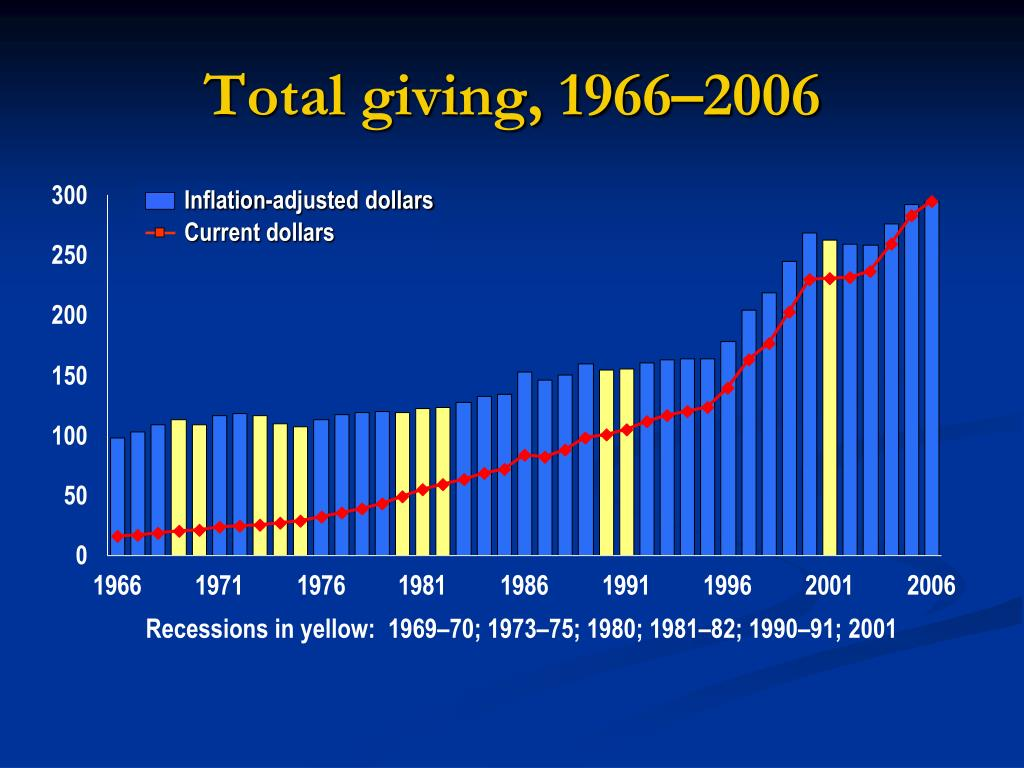 Total giving, 1966–2006