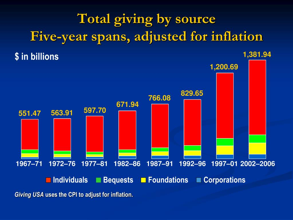 Total giving by source