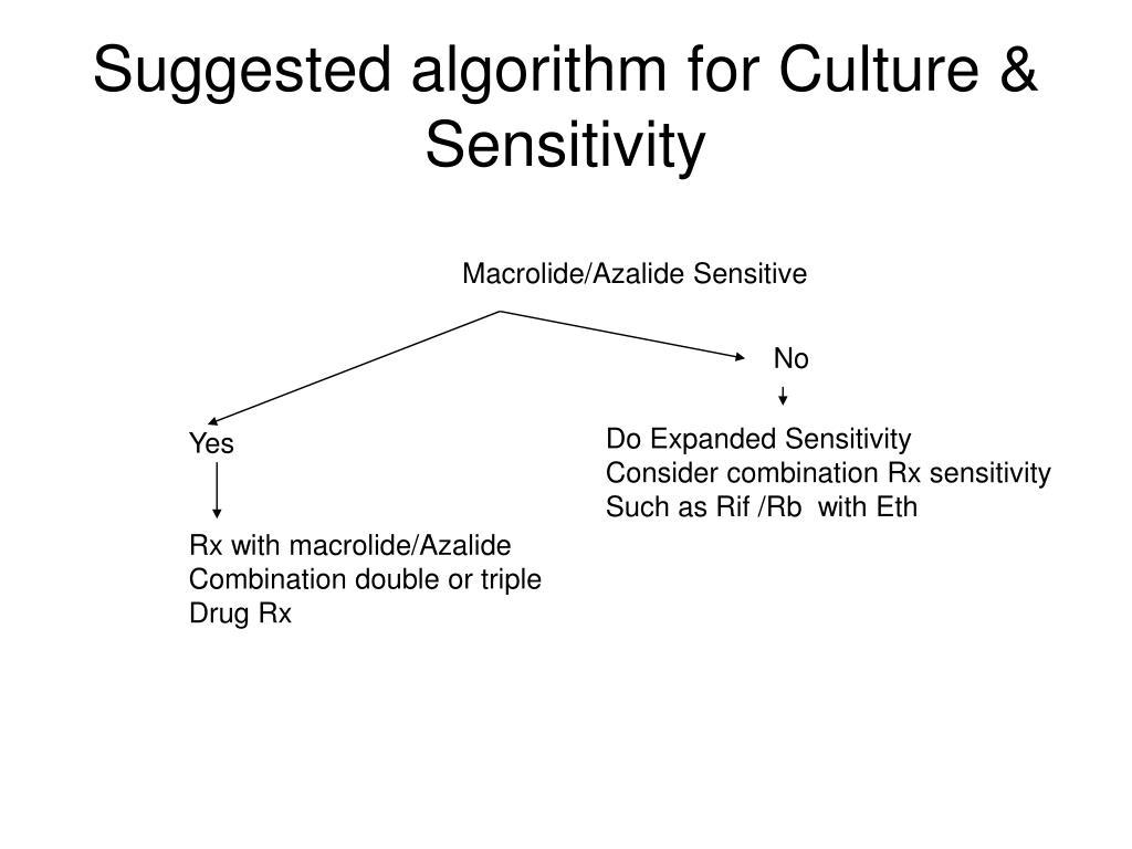 Suggested algorithm for Culture & Sensitivity