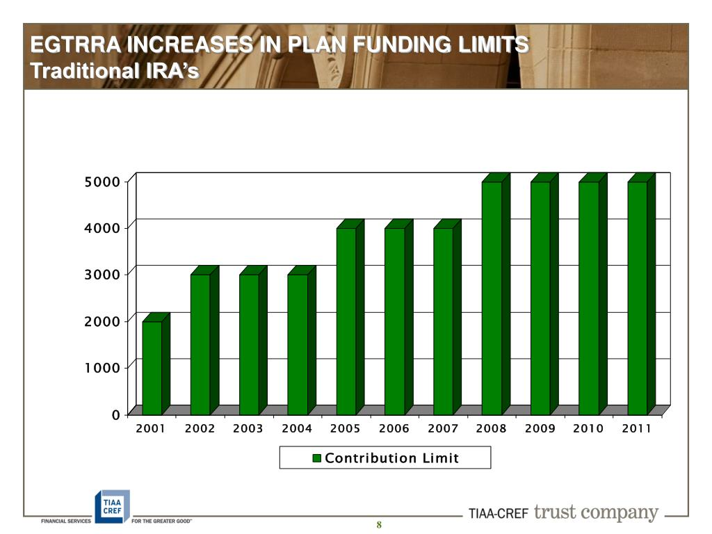 EGTRRA INCREASES IN PLAN FUNDING LIMITS Traditional IRA's
