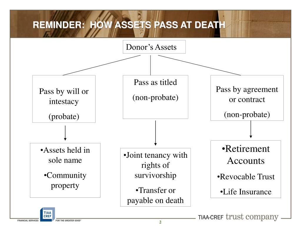 REMINDER:  HOW ASSETS PASS AT DEATH