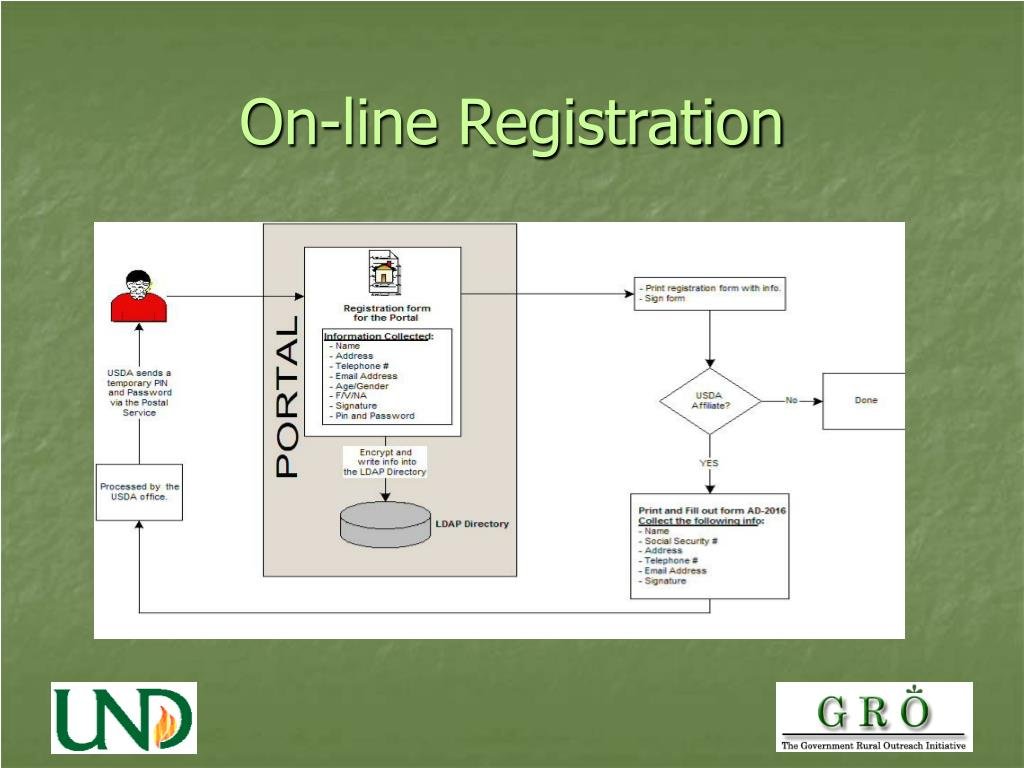 On-line Registration