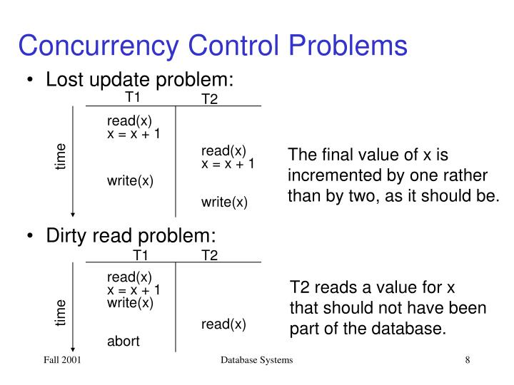Concurrency Control Problems