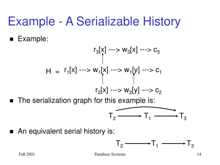 Example - A Serializable History