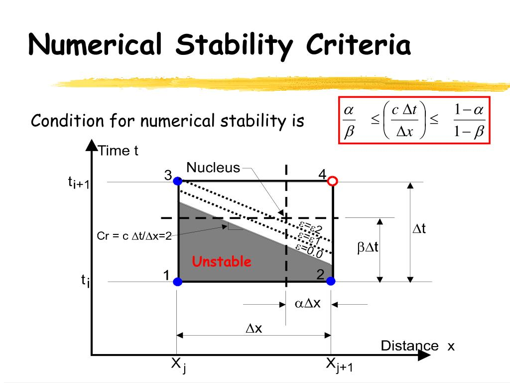 Numerical Stability Criteria
