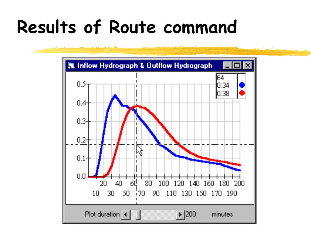 Results of Route command