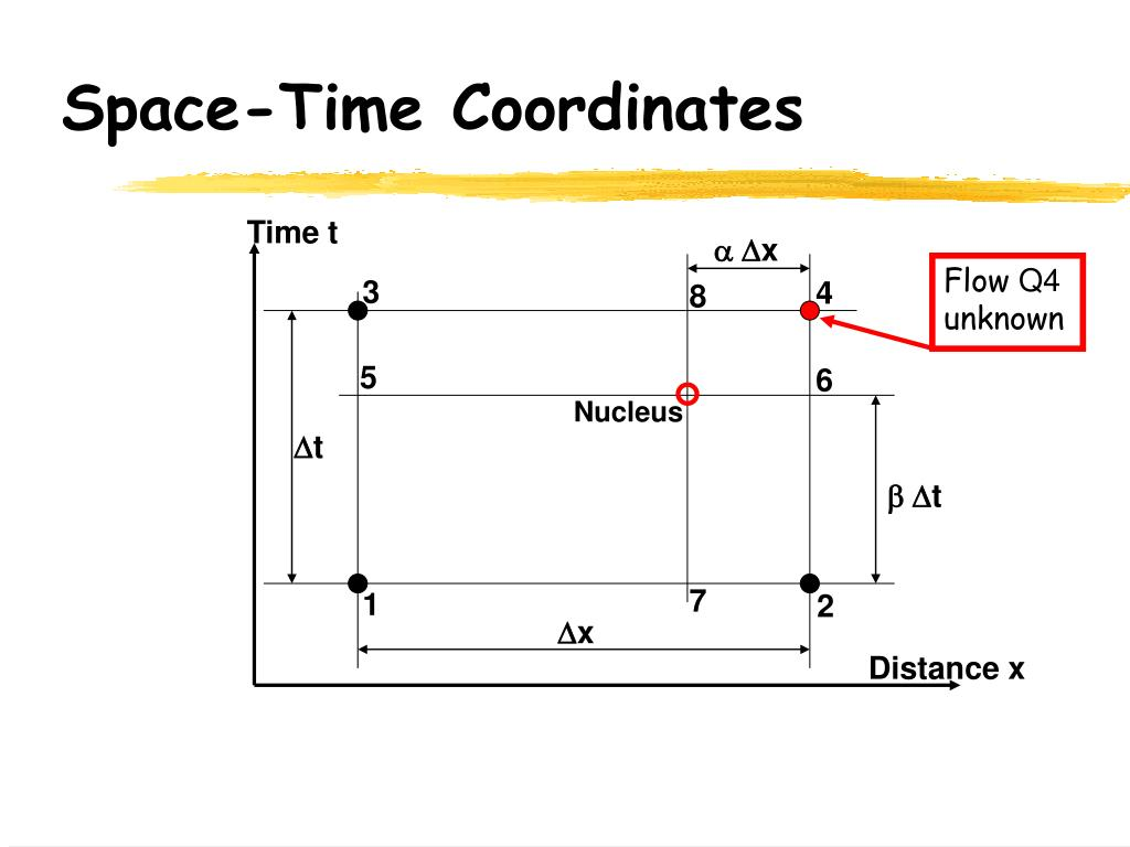 Space-Time Coordinates