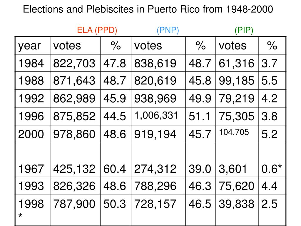 Elections and Plebiscites in Puerto Rico from 1948-2000