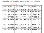 elections and plebiscites in puerto rico from 1948 2000 ela ppd pnp pip