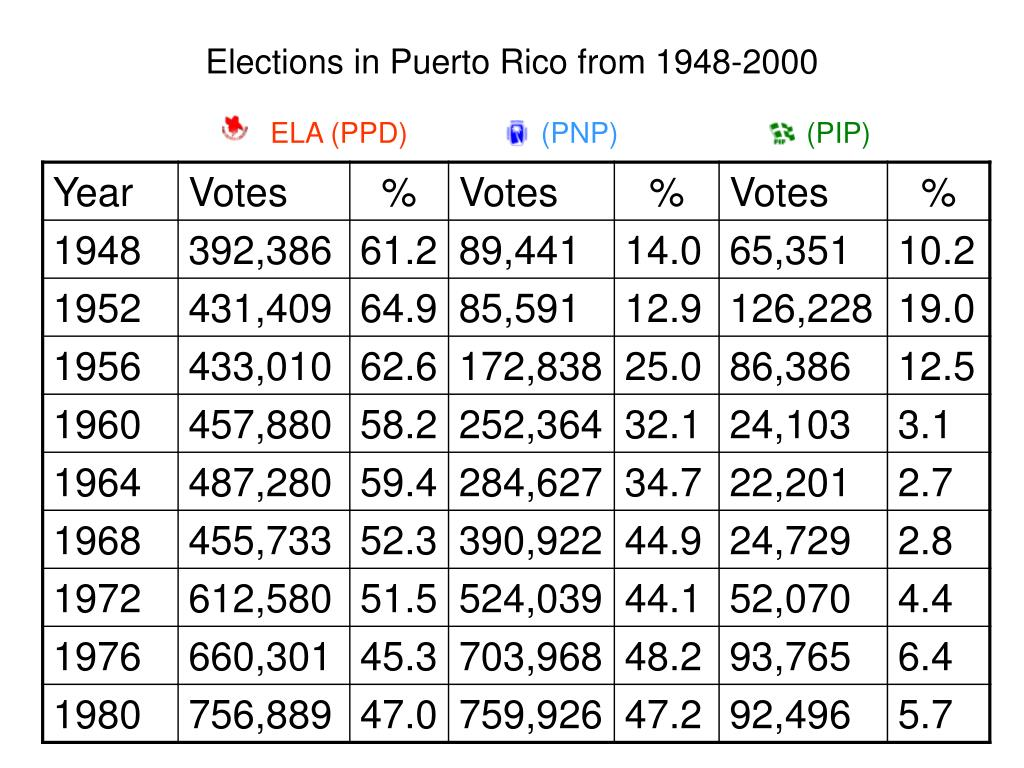 Elections in Puerto Rico from 1948-2000