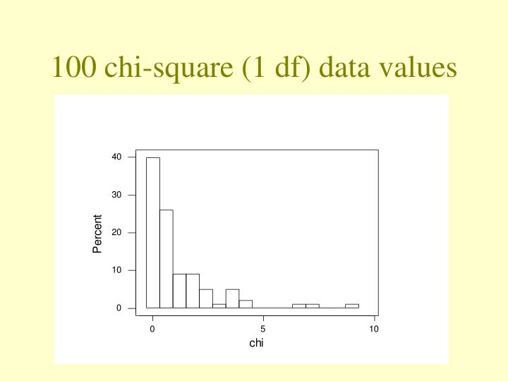 100 chi-square (1 df) data values