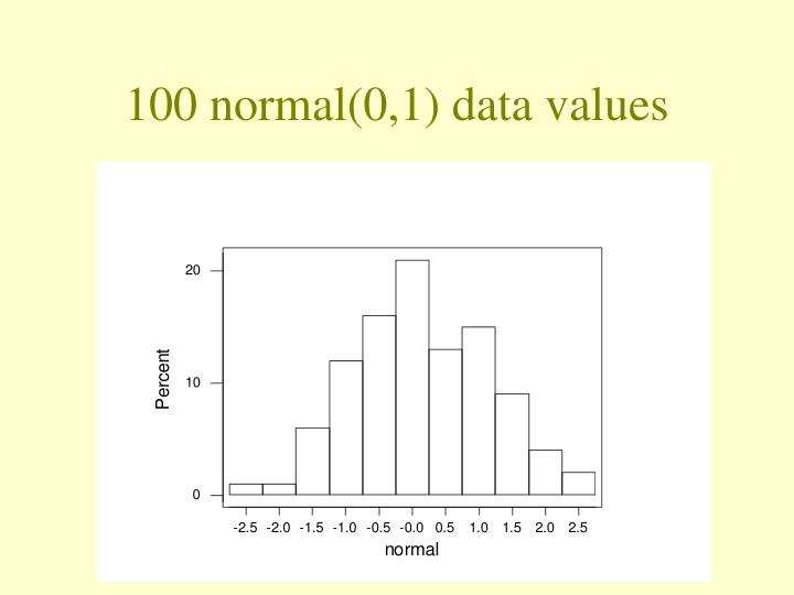 100 normal(0,1) data values