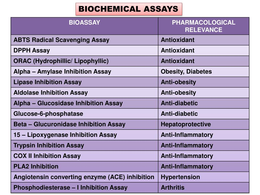 BIOCHEMICAL ASSAYS