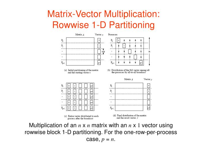 Matrix-Vector Multiplication: