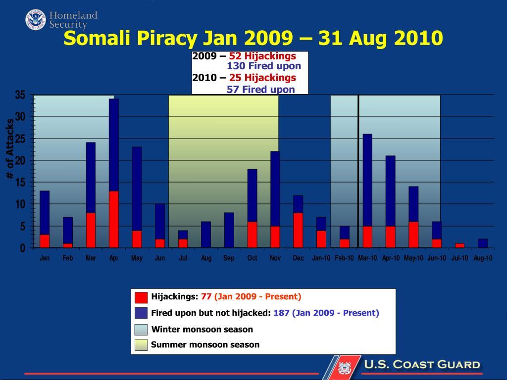 Somali Piracy Jan 2009 – 31 Aug 2010