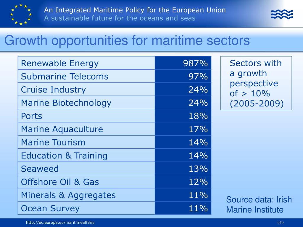 Growth opportunities for maritime sectors