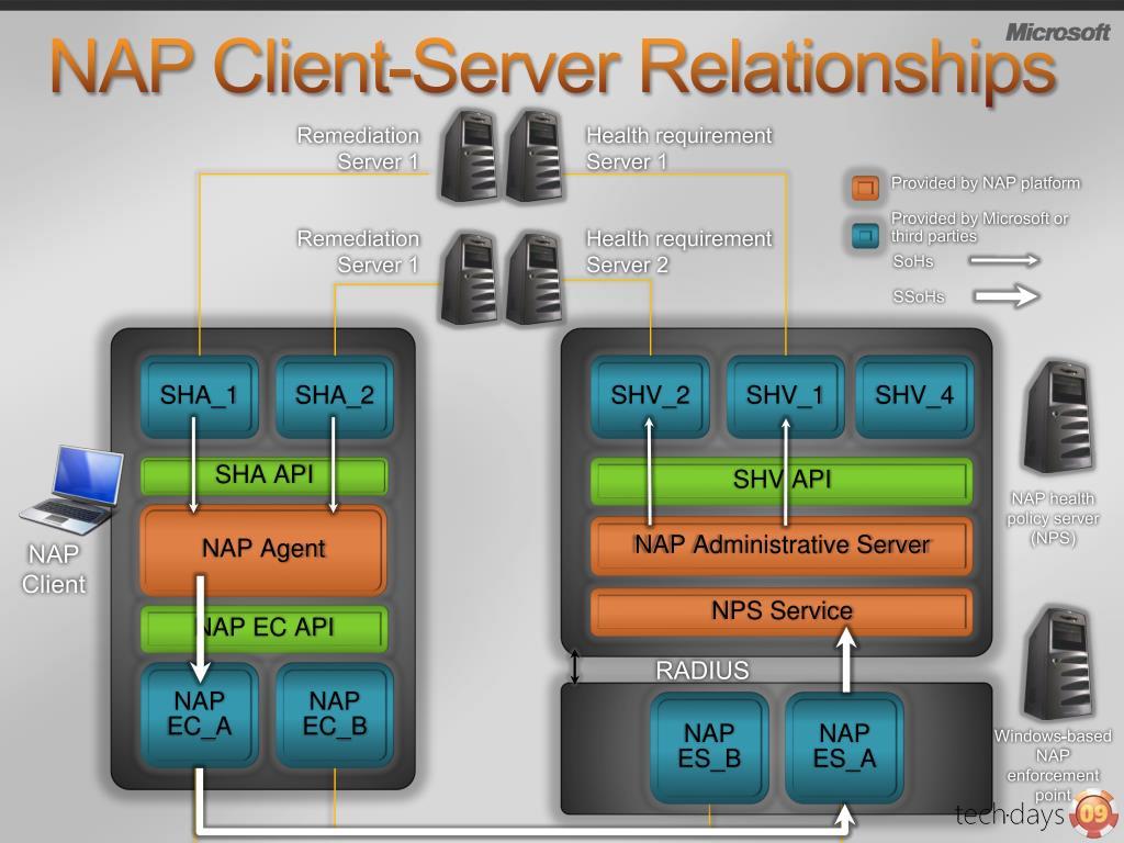 NAP Client-Server Relationships