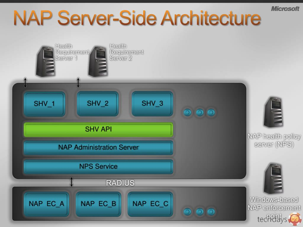 NAP Server-Side Architecture