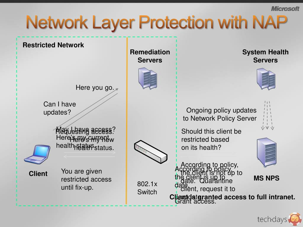 Network Layer Protection with NAP