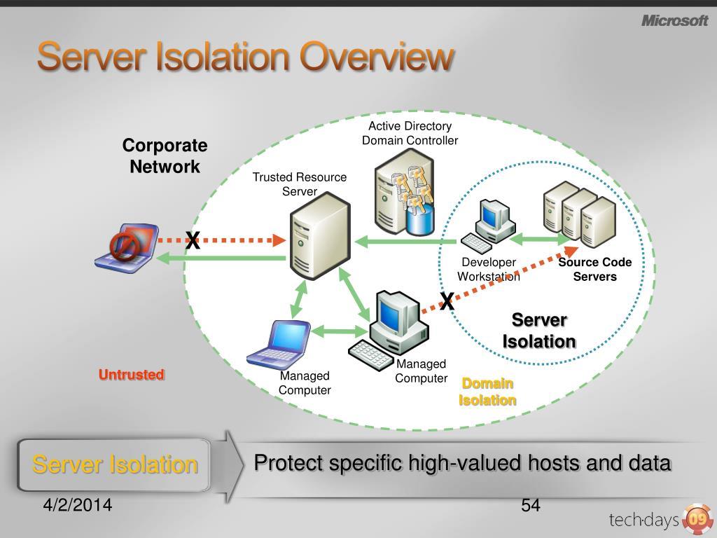 Source Code Servers