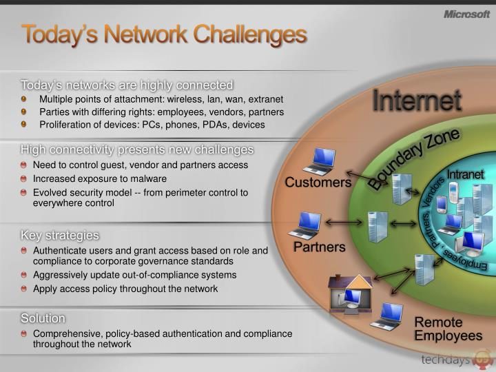 Today s network challenges
