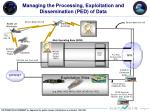 managing the processing exploitation and dissemination ped of data
