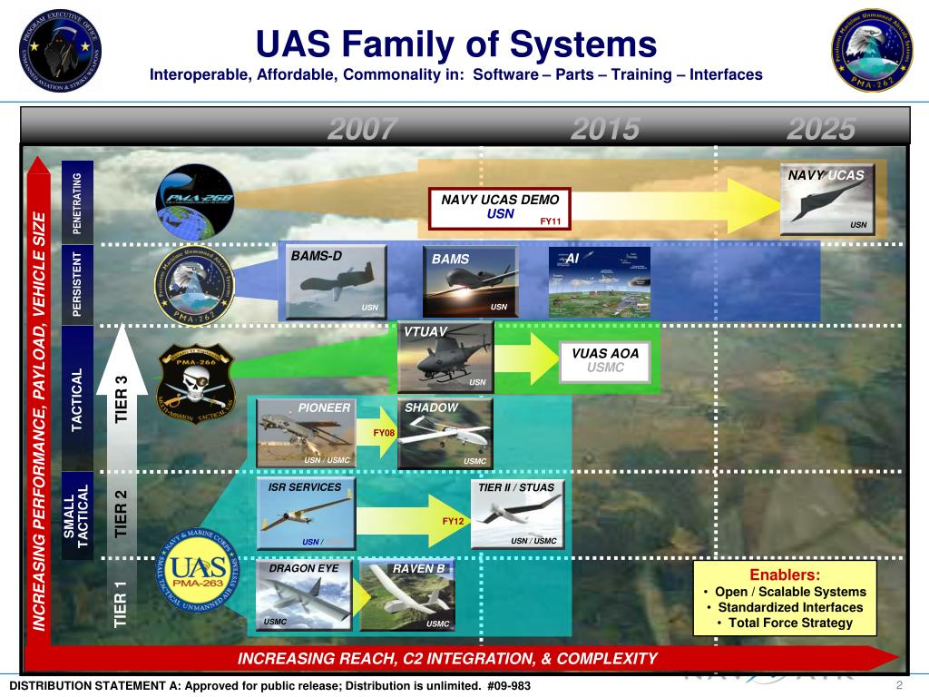UAS Family of Systems