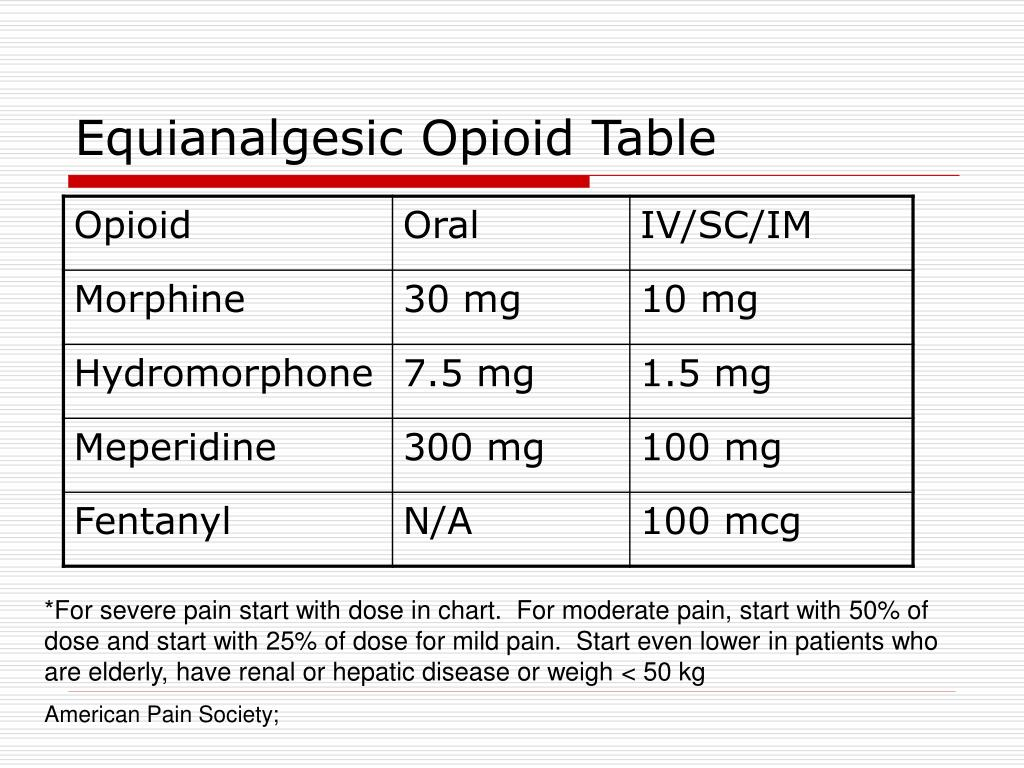 Equianalgesic Opioid Table