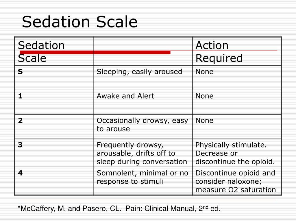 Sedation Scale