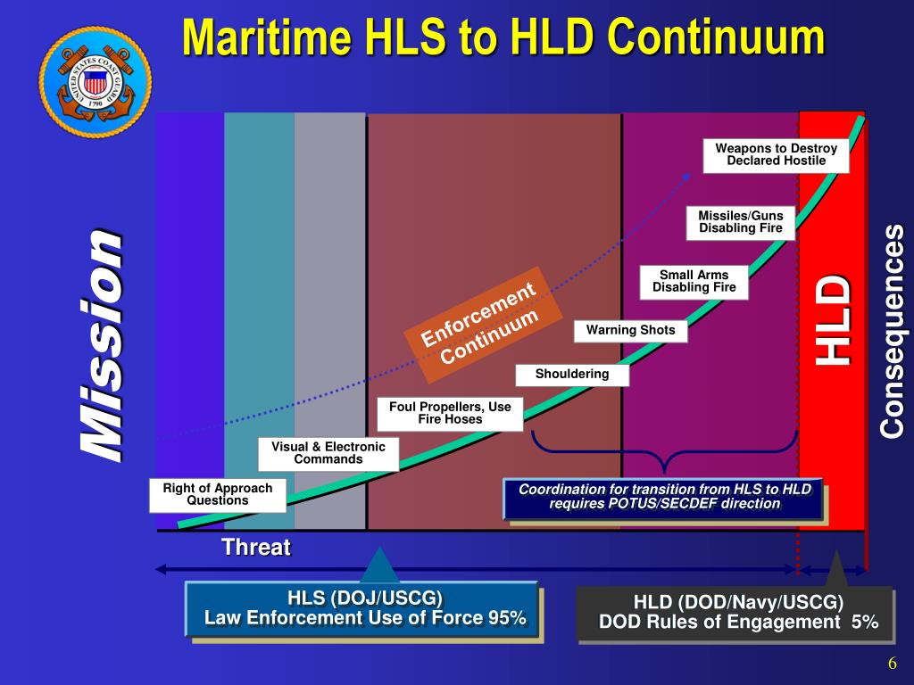 Maritime HLS to HLD Continuum