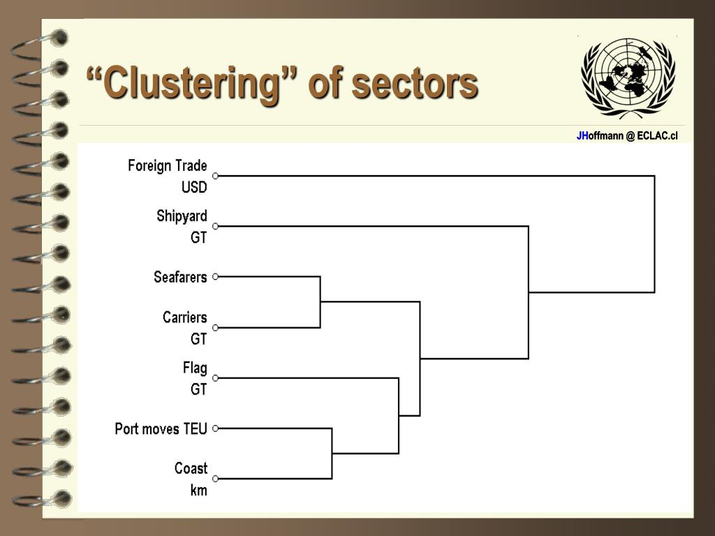 """Clustering"" of sectors"