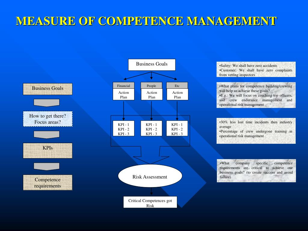 MEASURE OF COMPETENCE MANAGEMENT