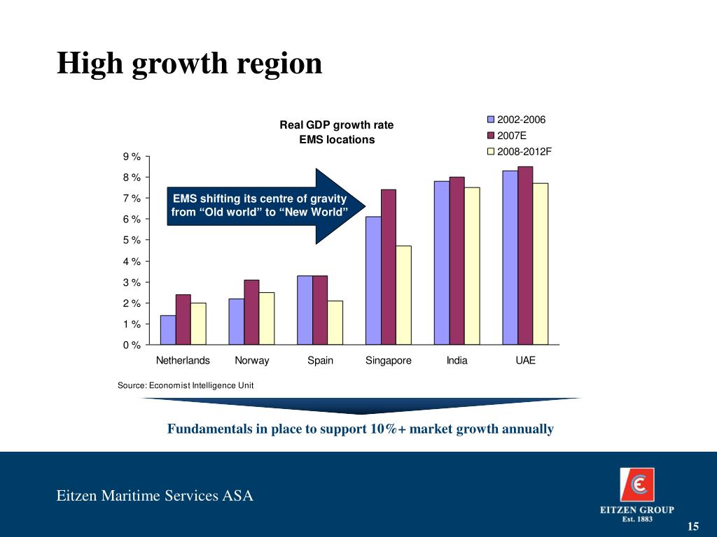 High growth region