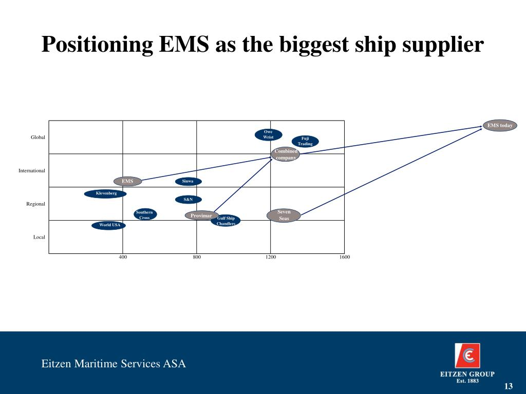 Positioning EMS as the biggest ship supplier