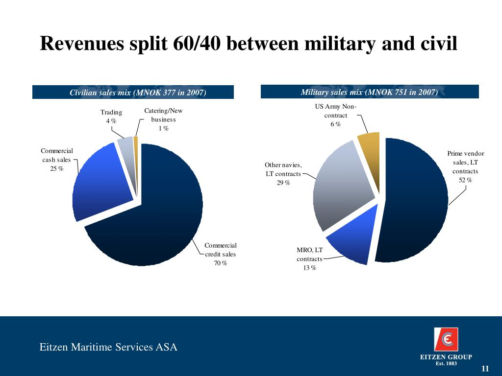 Revenues split 60/40 between military and civil