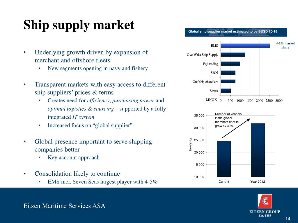 Ship supply market