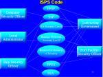 isps code